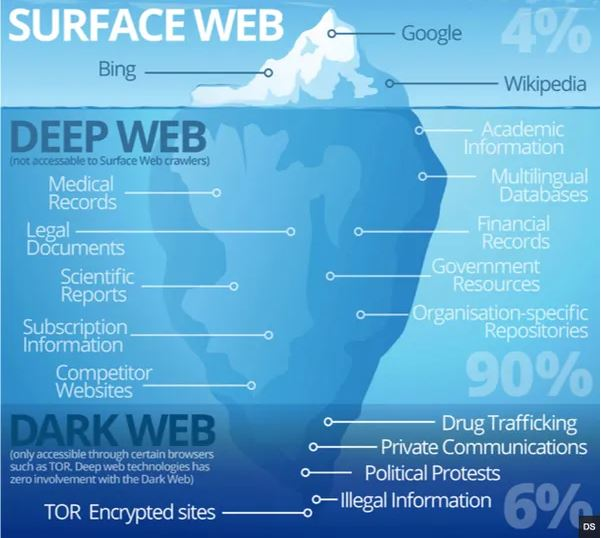dark web deeb web surface web